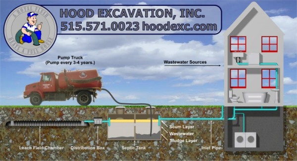 Septic System, Septic Tank, D-Box, Pump Truck, Wastewater Sources