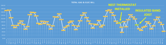 CHART, 2YRS AFTER NEST THERMOSTAT, UTILITY BILLING 2009-2016, BOTH GAS & ELEC