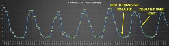 UTILITY BILLING 2009-2016 - NATURAL GAS THERMS - 2YRS AFTER NEST THERMOSTAT & BAND SILL INSULATION