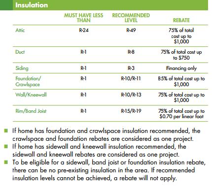 Example of Utility Insulation Upgrade Rebates