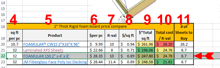 BAND JOIST FOAM BOARD INSULATION CALCULATOR - FIGURING OUT BEST COST PER R-VALUE PRODUCT