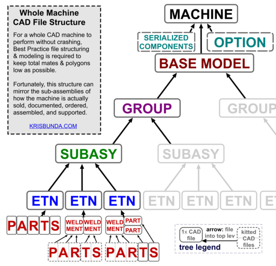 CAD modeling Large asys for stability and performance - TREE