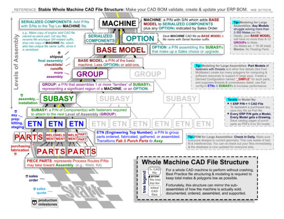 REFERENCE SHEET - WHOLE MACHINE CAD FILE STRUCTURE 3rd Final