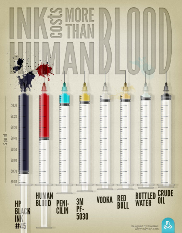 http://visual.ly/ink-costs-more-human-blood