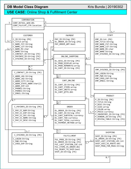 DB Model Class Diagram-Online Shop & Fulfillment Center
