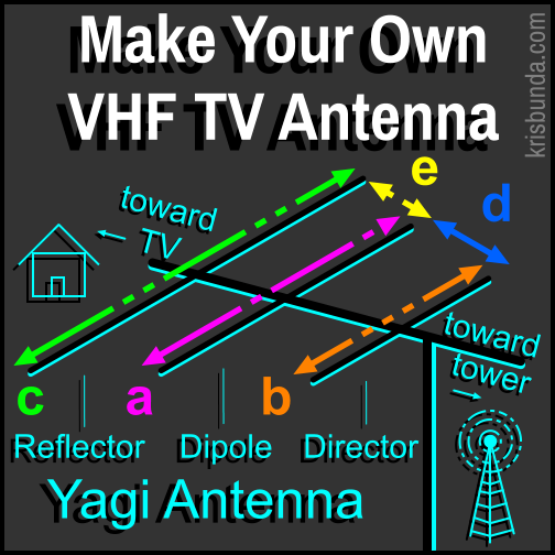Make your own VHF TV Antenna