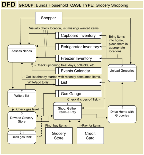 DFD Data Flow Diagram - Grocery Shopping Trip