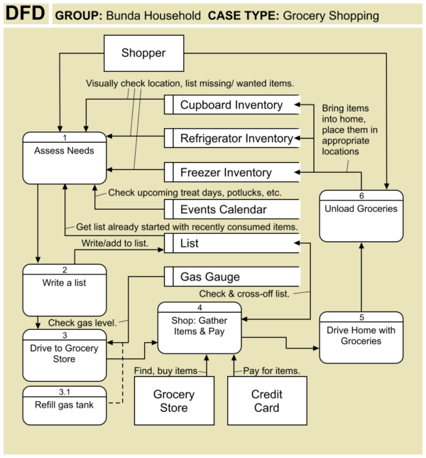 DFD Data Flow Diagram - Grocery Shopping Trip