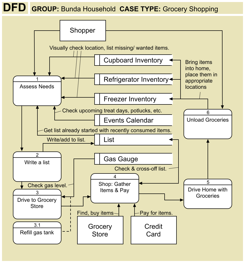 Info Sys Planning Analogy  Dfd  Data Flow Diagram  Vs  Use